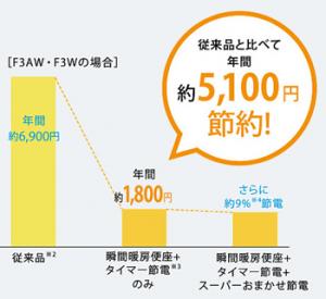 年間5,000円以上節電